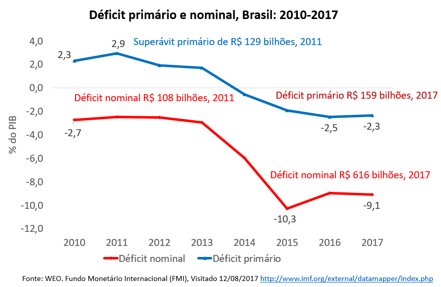 déficit primário e nominal, Brasil: 2010-2017