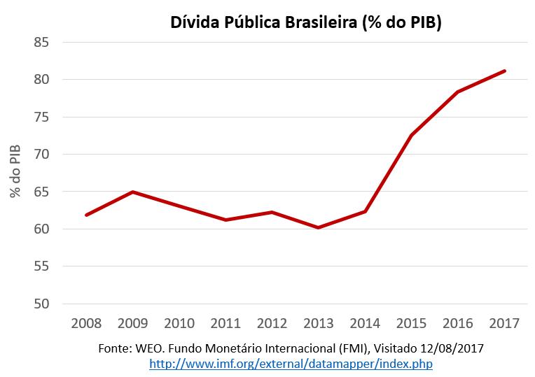 dívida pública brasileira - % do PIB