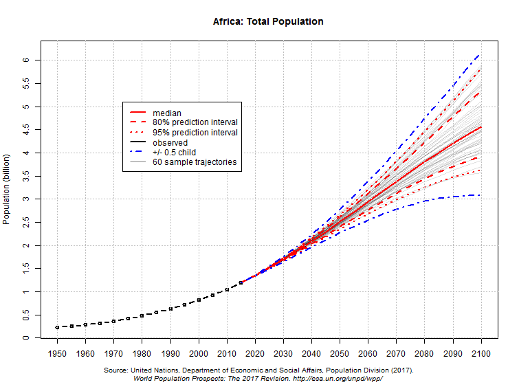 Africa: Total Population