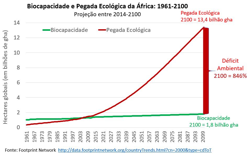 Biocapacidade e Pegada Ecológica: África (projeção)