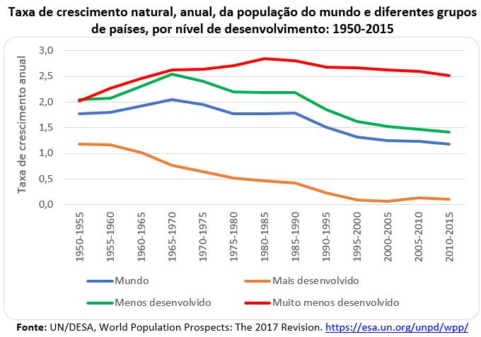 taxa de crescimento natural, anual, da população do mundo
