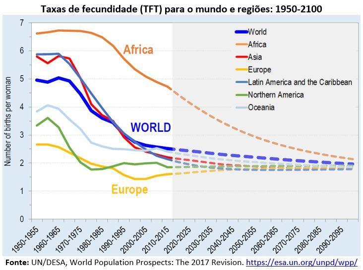 taxas de fecundidade (TFT) para o mundo e regiões: 1950-2100