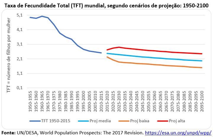 taxa de fecundidade total (TFT) mundial, segundo cenários de projeção: 1950-2100