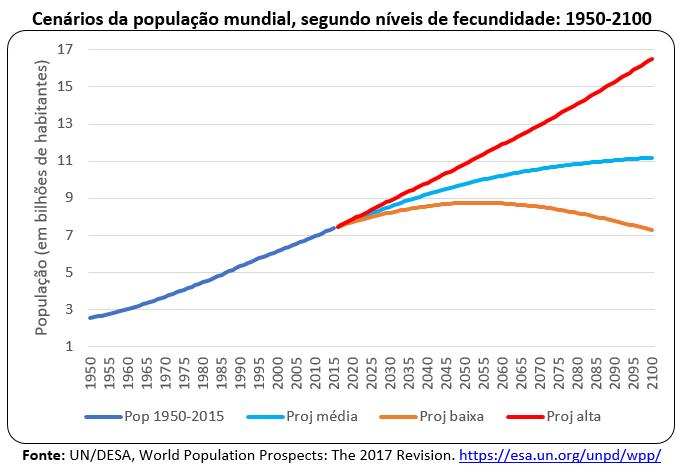 cenários da polulação mundial, segundo níveis de fecundidade: 1950-2100