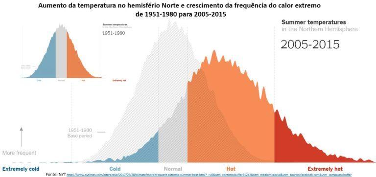 aumento da temperatura no hemisfério norte