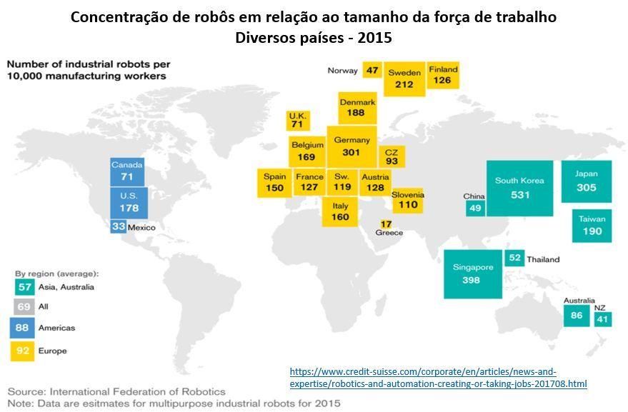 concentração de robôs em relação ao tamanho da força de trabalho