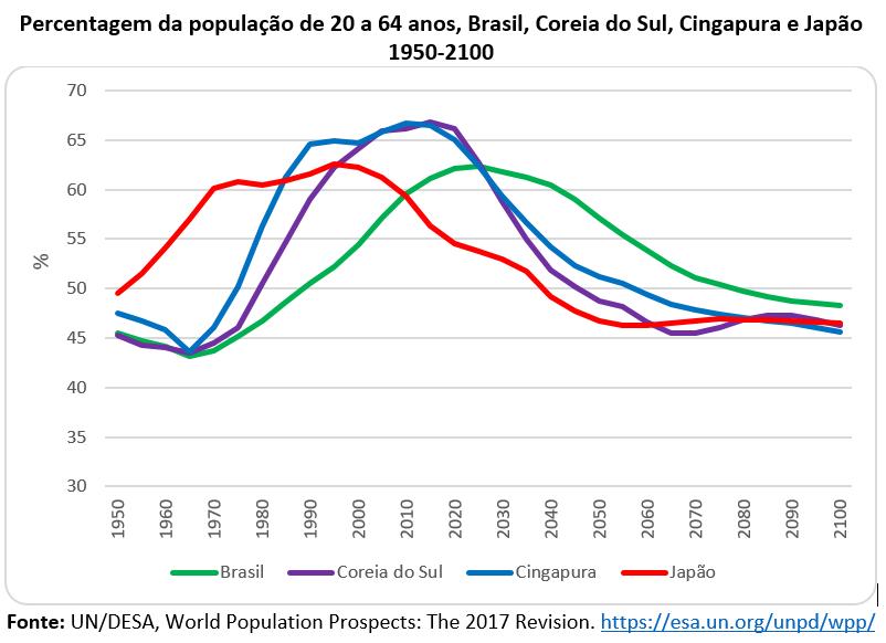 percentagem da população de 20 a 64 anos, Brasil, Coreia do Sul, Cingapura e Japão, 1950-2100