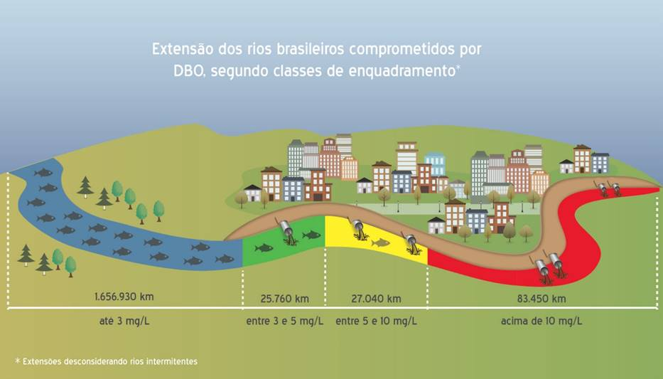 extensão dos rios brasileiros comprometidos por DBO, segundo classe de enquadramento