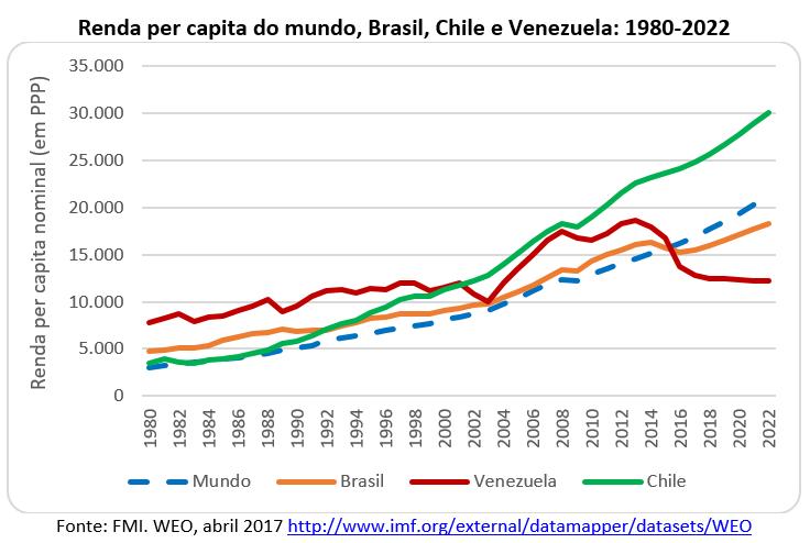 renda per capita no mundo, Brasil, Chile e Venezuela: 1980-2022