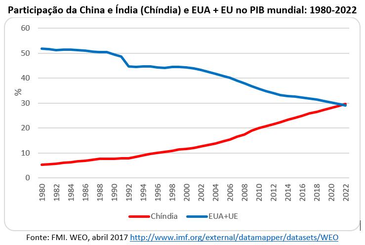 participação da China e Índia (Chíndia) e EUA +EU no PIB mundial