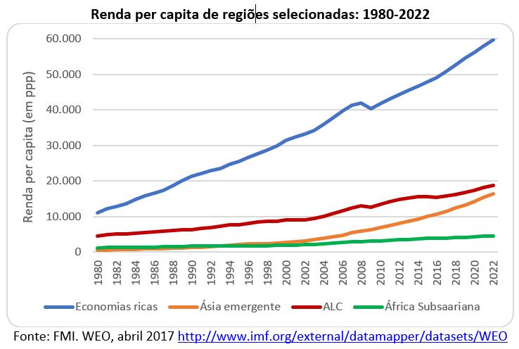 renda per capita de regiões selecionadas