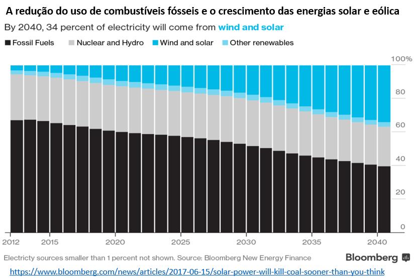 redução do uso de combustíveis fósseis e o crescimento das energias solar e eólica