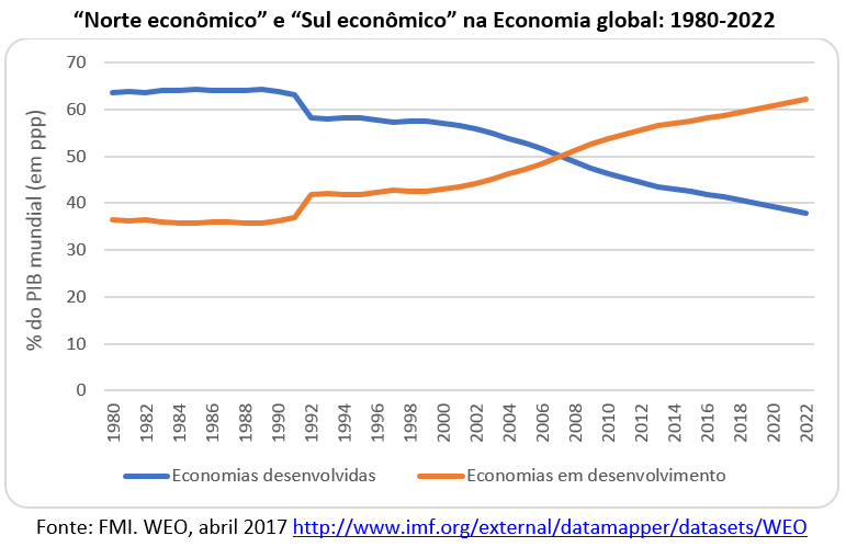 norte econômico e sul econômico na economia global