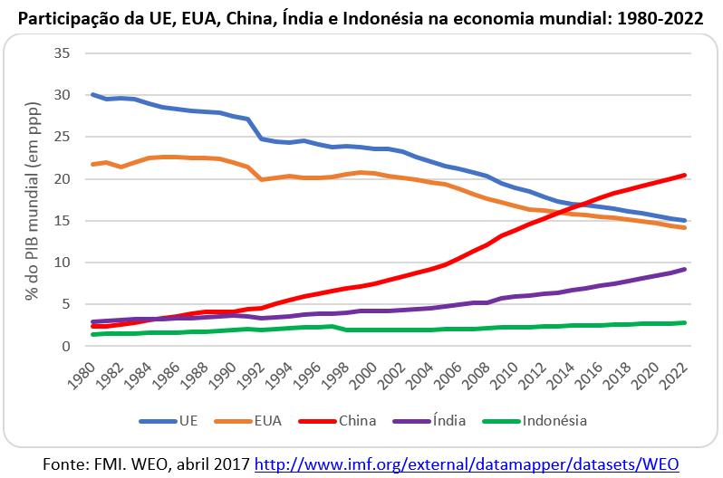 participação da UE, CHINA, ÍNDIA E INDONÉSIA na economia mundial