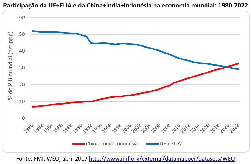 participação da UE+EUA e da China+Índia+Indonésia na economia mundial