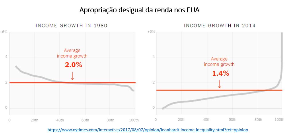 apropriação desigual de renda nos EUA