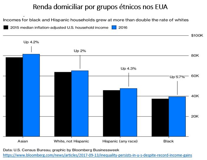 renda domiciliar por grupos étnicos nos EUA