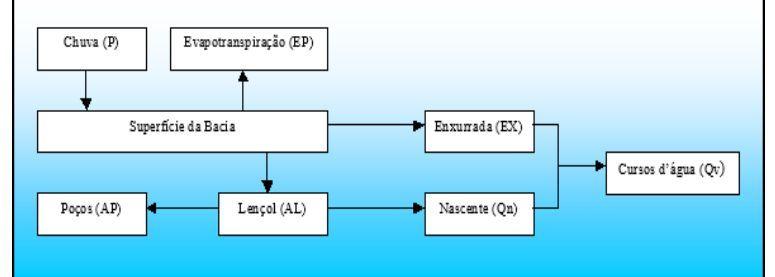 ciclo hidrológico de formação e manutenção de nascentes