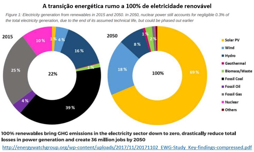 a transição energética rumo a 100% de eletricidade renovável