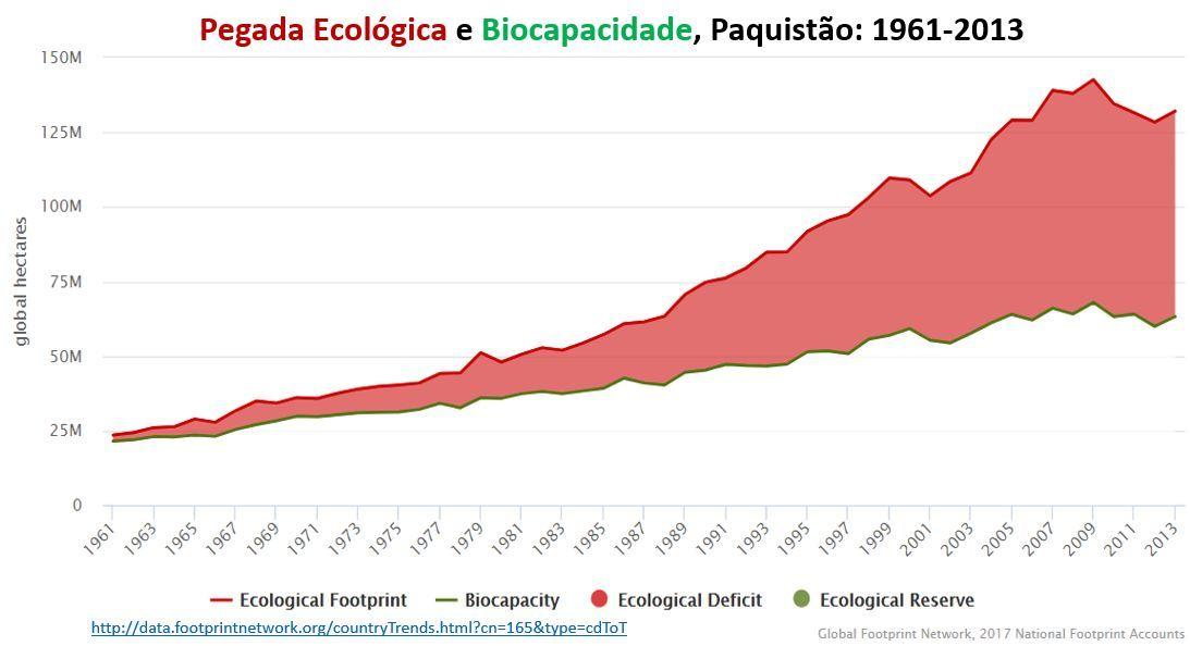 Pegada ecológica e biocapacidade, Paquistão, 1961-2013