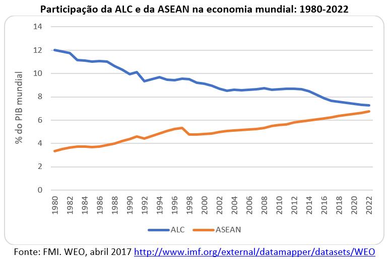 participação da ALC e da ANSEAN na economia mundial: 1980-2022
