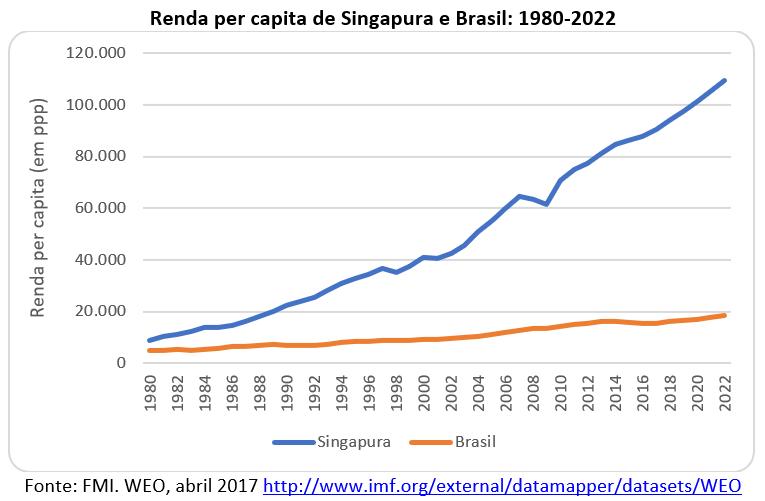 renda per capita de Singapura e Brasil: 1980-2022