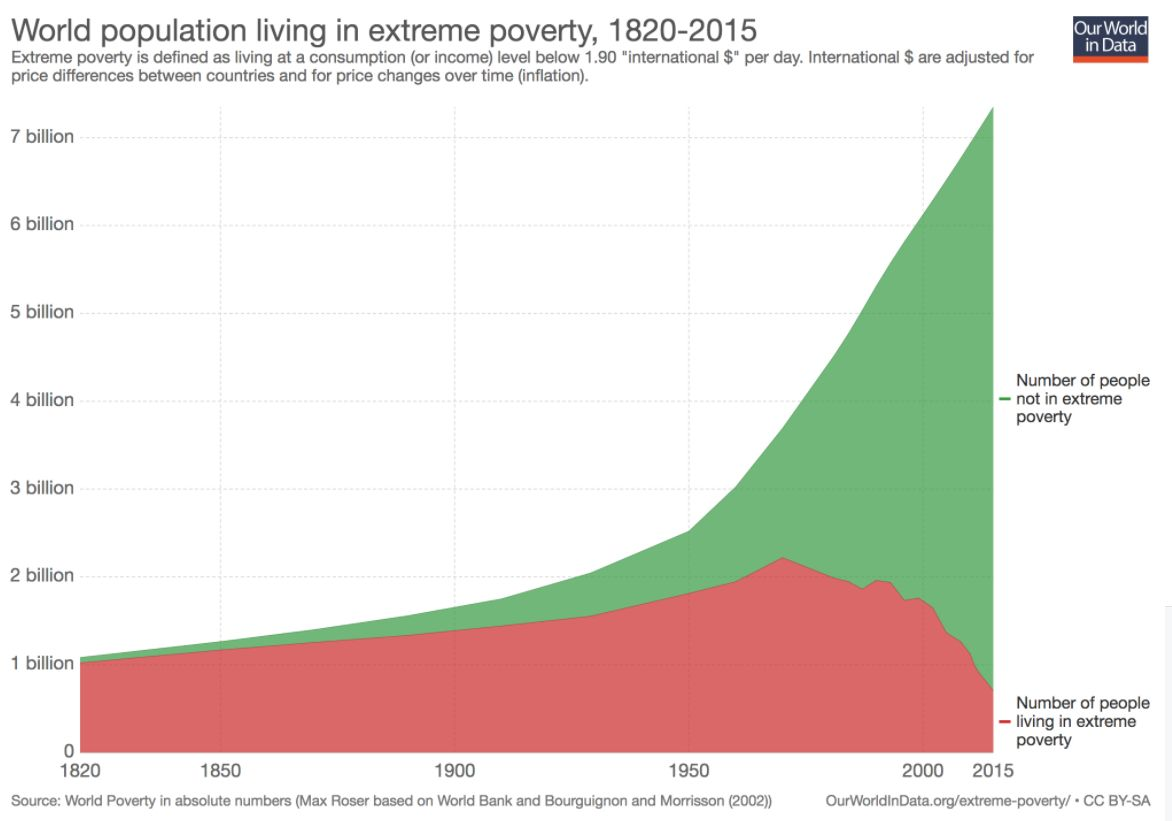world population living in extrema poverty, 1820-2015
