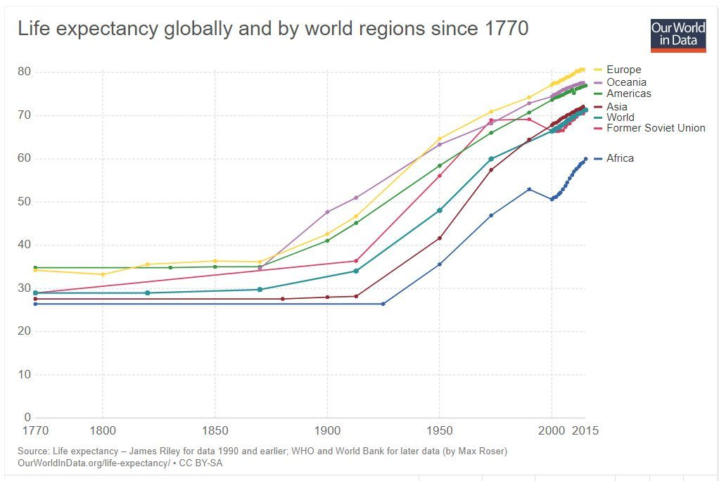 life expectancy globally and by world regions since 1770