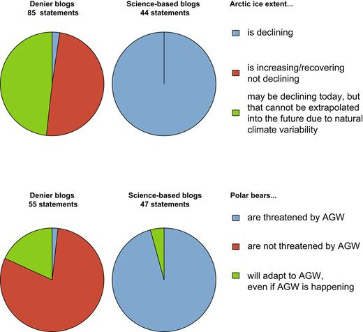 """Gráfico de torta que mostra a porcentagem de 45 blogs baseados em ciência e 45 negacionistas que expressam opiniões sobre os efeitos do aquecimento global antropogênico sobre a extensão do gelo no Ártico e, por sua vez, sobre os ursos polares. """"Declarações"""" refere-se ao número acumulado de sucessos para cada uma das três declarações sobre a extensão do gelo no Ártico e o estado do urso polar para os blogs incluídos neste estudo. Os blogs foram codificados por cores usando uma análise de cluster (distâncias de Manhattan e agrupamento de Ward) que renderam dois grandes clusters."""
