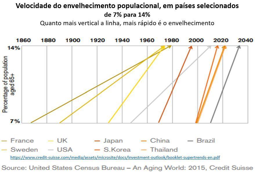 velocidades do envelhecimento populacional, em países selecionados de 7% para 14%