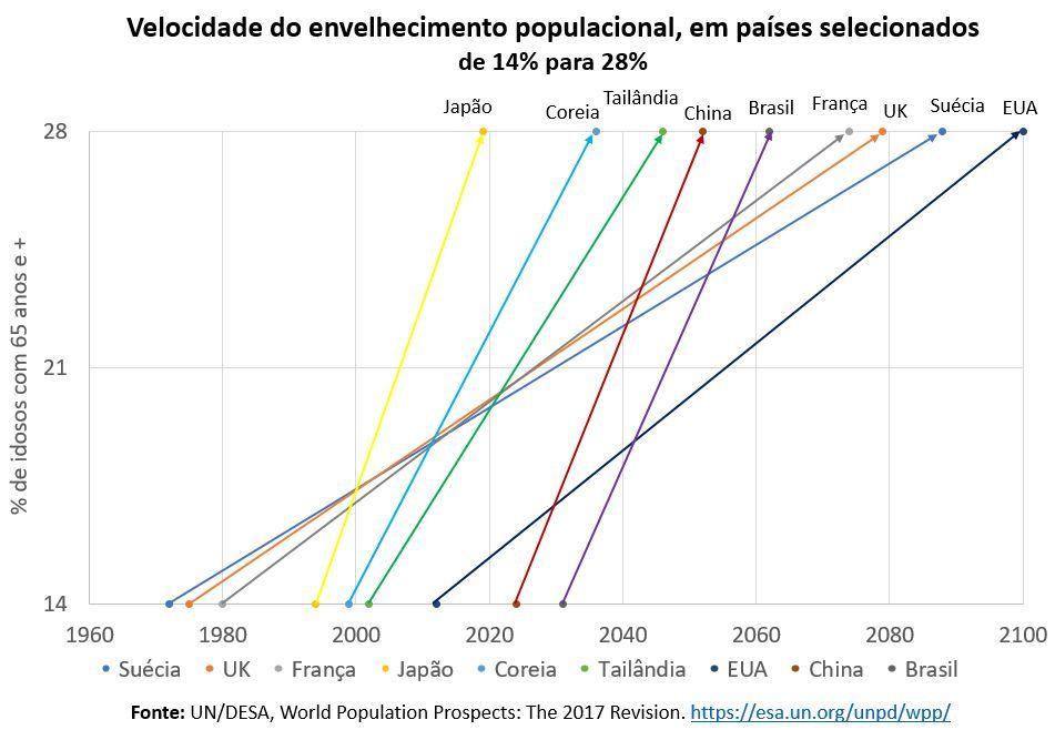 velocidades do envelhecimento populacional, em países selecionados de 14% para 28%