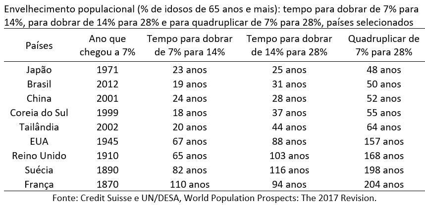 envelhecimento populacional - % de idosos de 65 anos ou mais