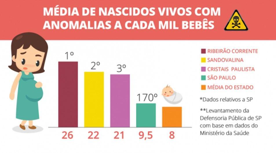 média de nascidos vivos com anomalias a cada mil bebês