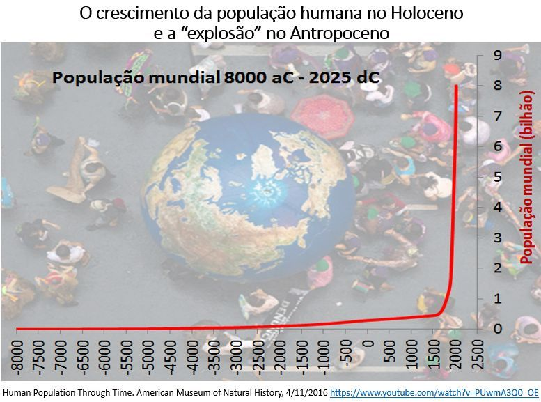 o crescimento da população humana no Holoceno e a 'explosão' no Antropoceno