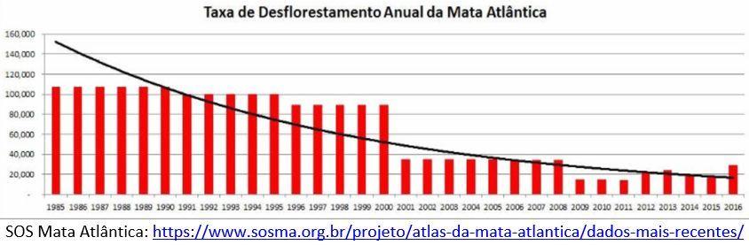 taxa de desflorestamento anual da Mata Atlântica