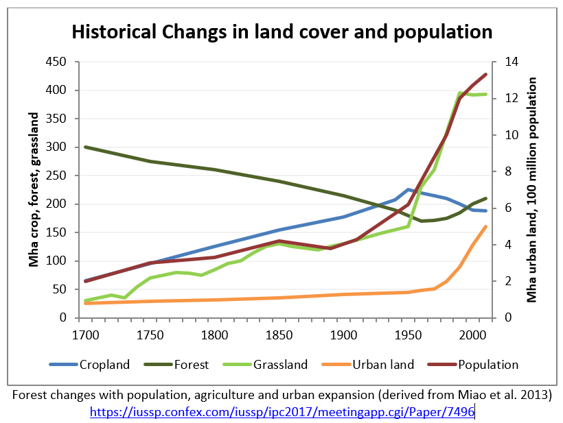 historical changes in land cover and population