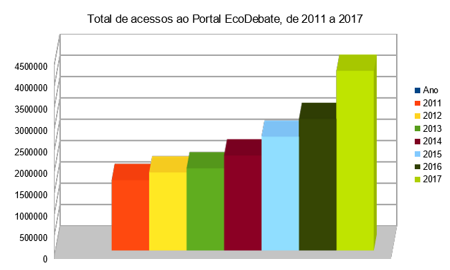 visualizações de página de 2011 a 2017 - EcoDebate