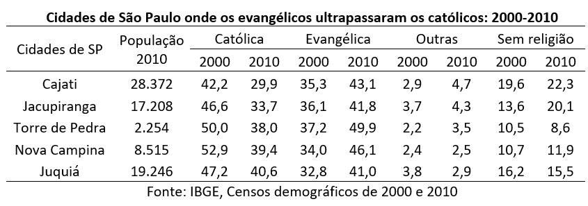 cidades de São Paulo onde os evangélicos ultrapassam os católicos: 2000-2010