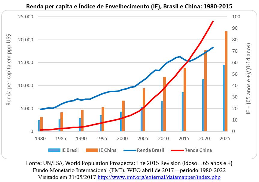 renda per capita e índice de envelhecimento, Brasil e China: 1980-2015