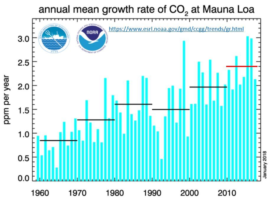 annual mean growth rate of co2 at Mauna Loa