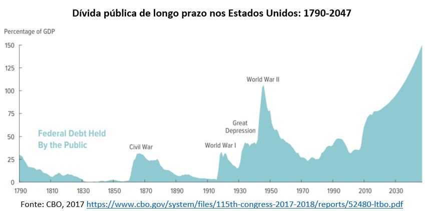 dívida pública de longo prazo nos Estados Unidos: 1790-2047