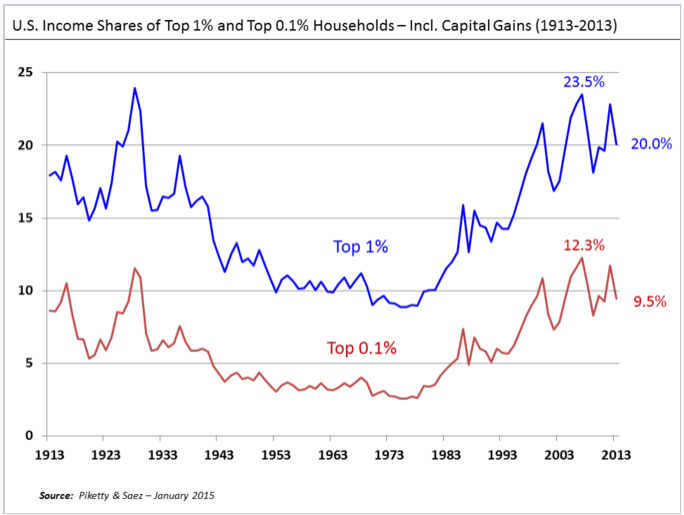 U.S. income shares of top 1% and top 0,1% households