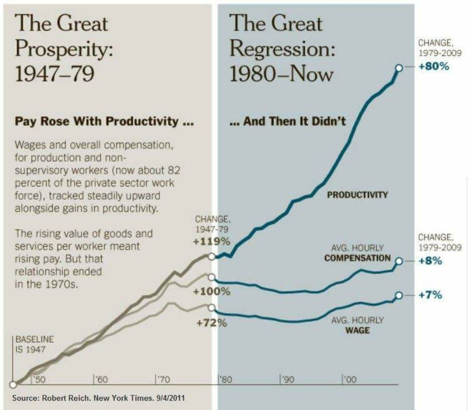 U.S. : the great prosperity and the great regression