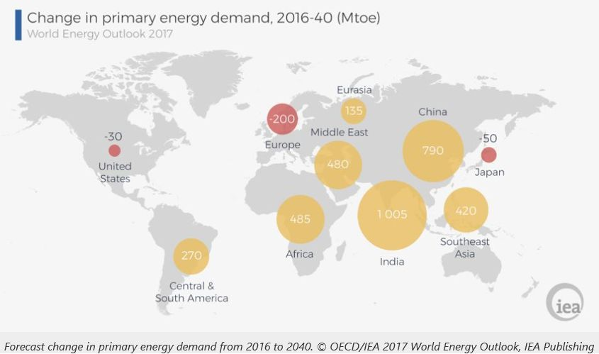 change in primary energy demand, 2016-40