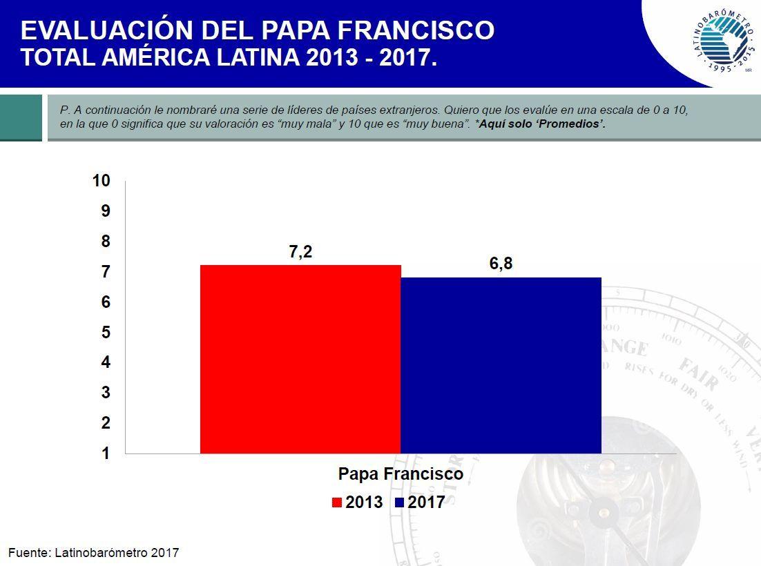 avaliação do Papa Francisco - América Latina