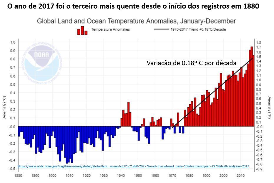 ano de 2017 foi o terceiro mais quente desde o início dos registros em 1880