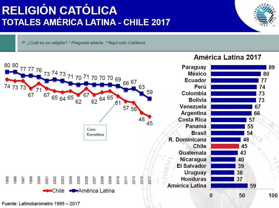 religião católica - totais na américa latina