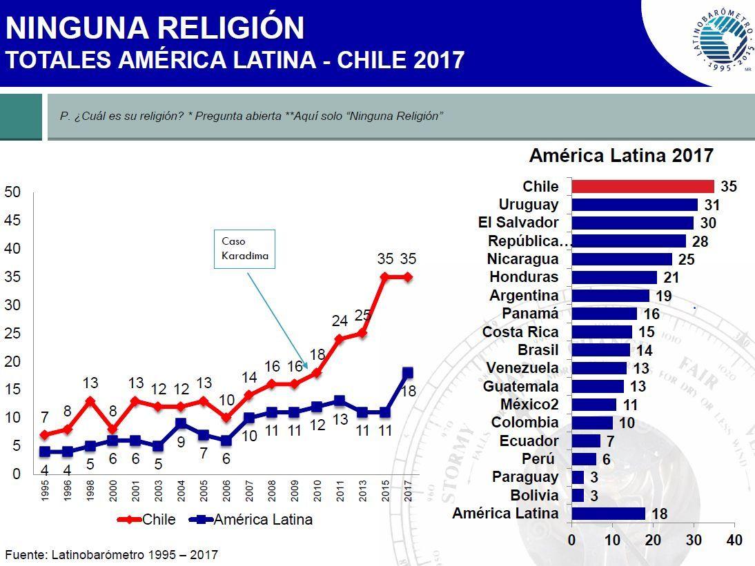 sem religião - américa latina
