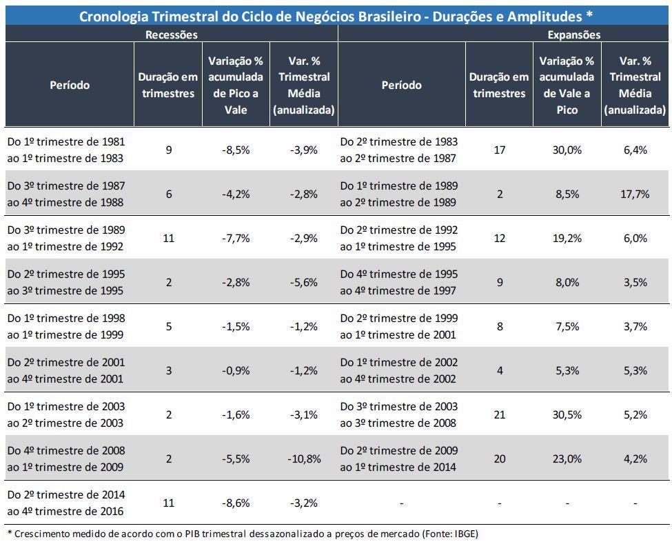 cronologia trimestral do ciclo de negócios brasileiro