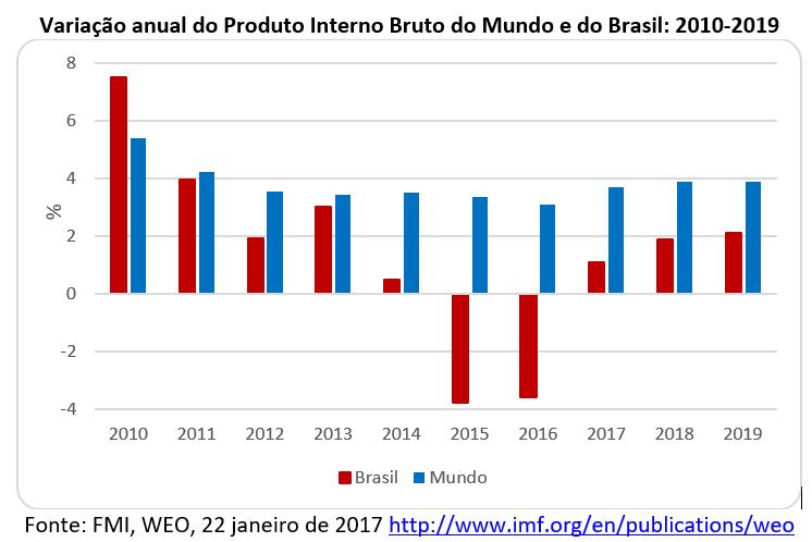 variação anual do Produto Interno Bruto do Mundo e do Brasil